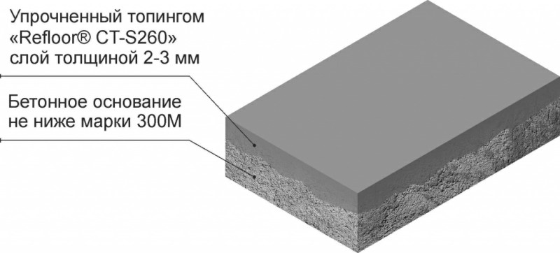 Безыскровый бетон купить строительный раствор изготовить