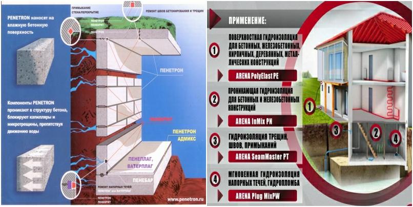 купить в москве гидроизоляцию для бетона